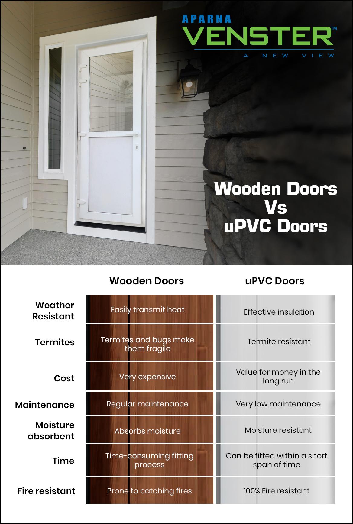 Wooden or uPVC doors